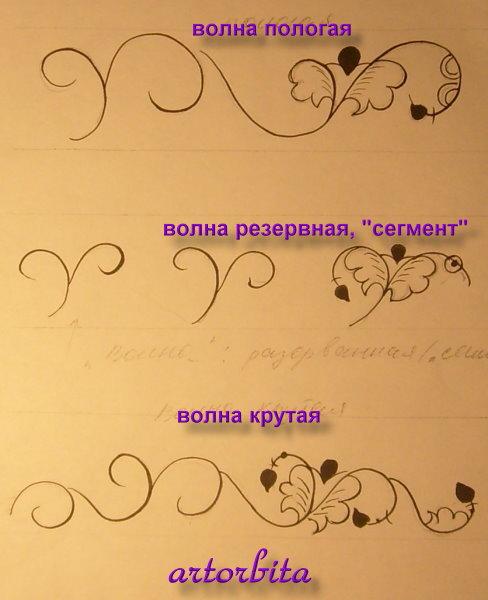 Рисунок. Схемы композиции